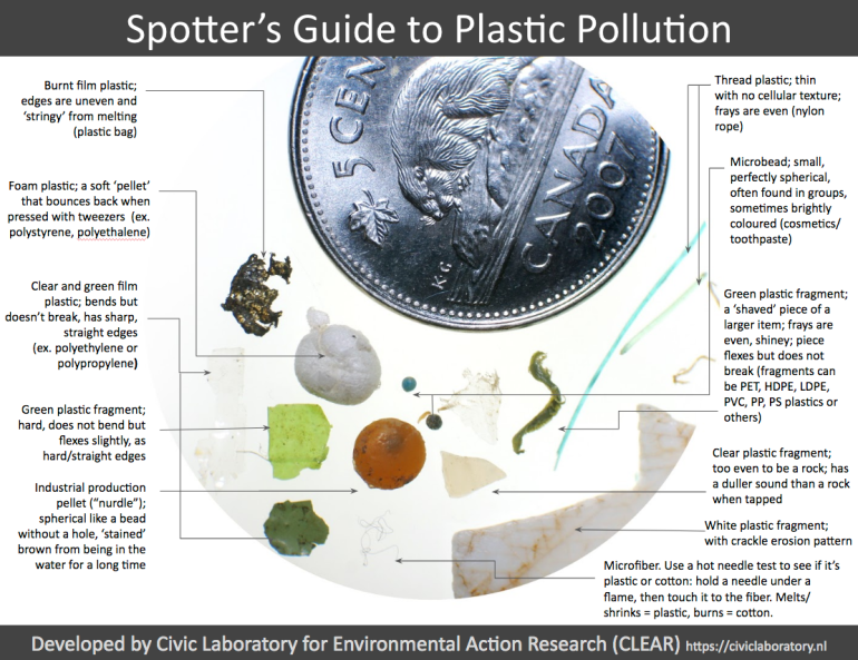 plastic pollution spotters guide
